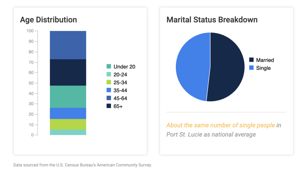 Port st lucie demographics - selling port st lucie - port st lucie real estate